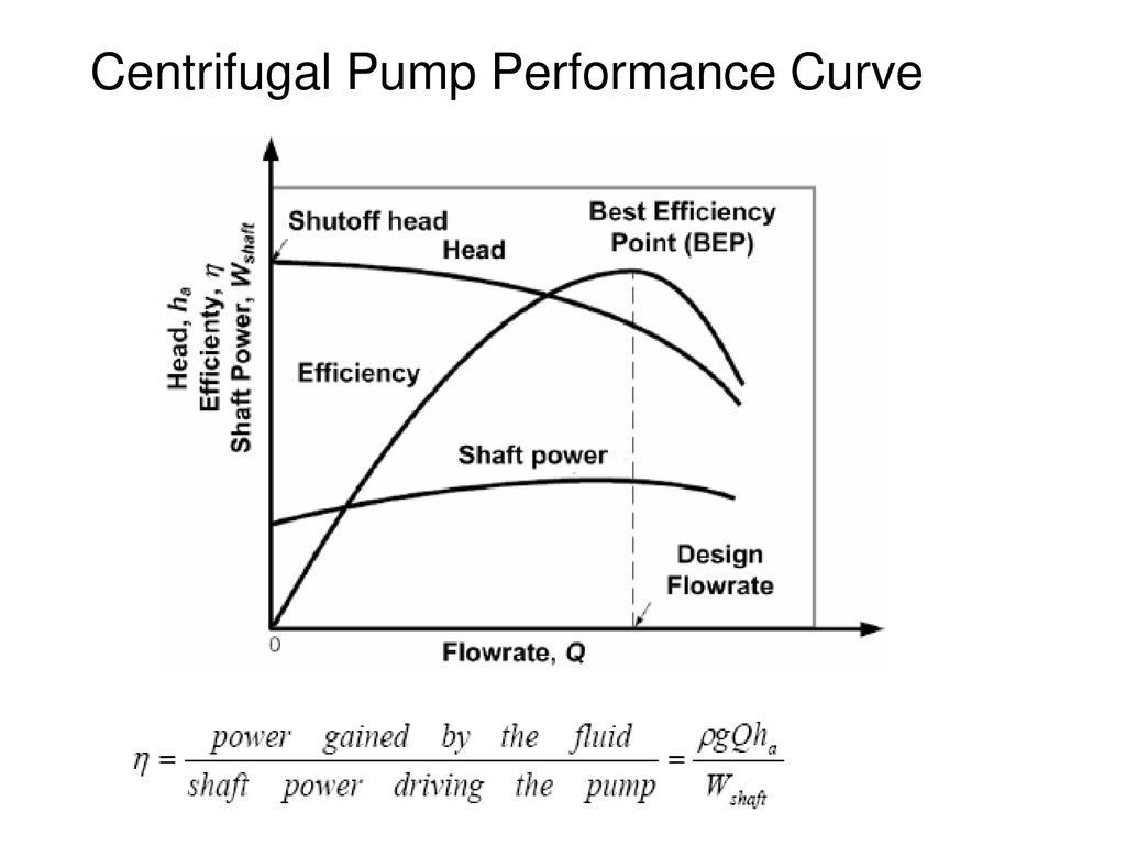 PUMPS The Goals Describe how centrifugal and positive