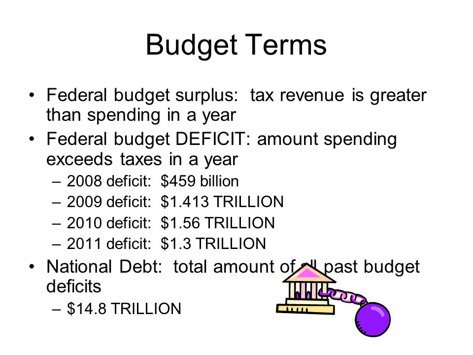 Budget Terms Federal budget surplus: tax revenue is greater than spending in a year.