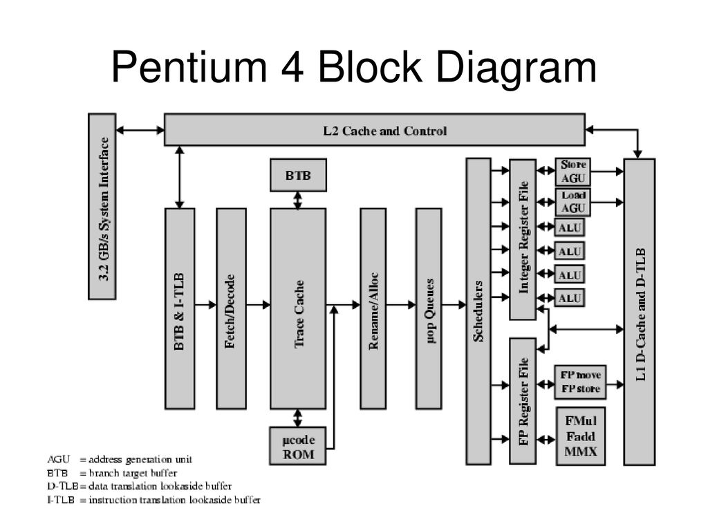 Instruction Level Parallelism And Superscalar Processors Ppt Download Pentium 1 Block Diagram 33 4