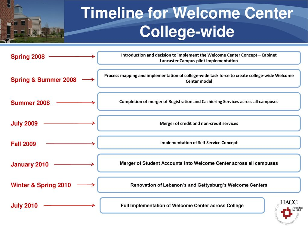 Developing A One Stop Student Focused Welcome Center Ppt Download
