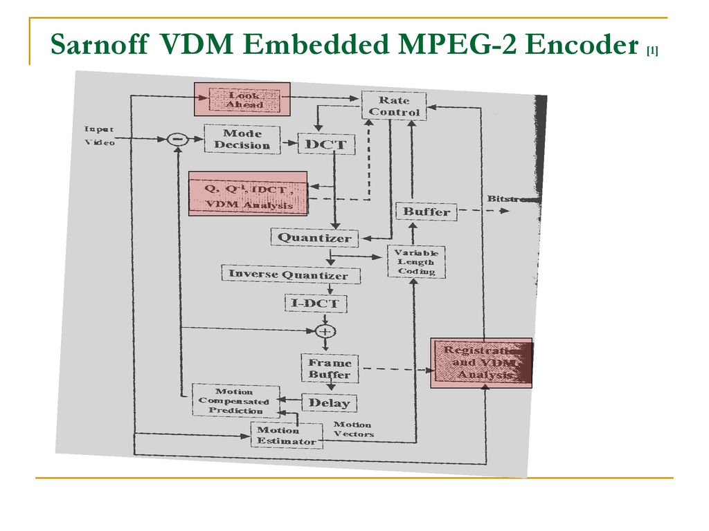 By Jennie Gloria Abraham Ppt Download Mpeg 2 Block Diagram Sarnoff Vdm Embedded Encoder 1