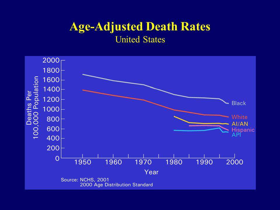 Age-Adjusted Death Rates United States