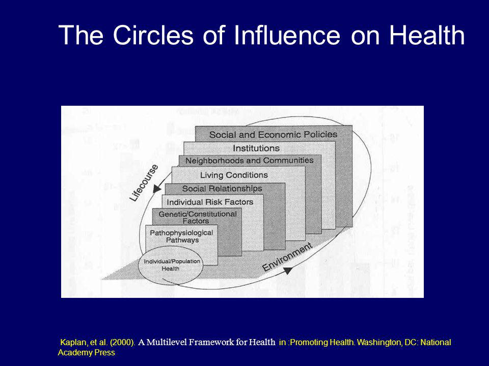 The Circles of Influence on Health
