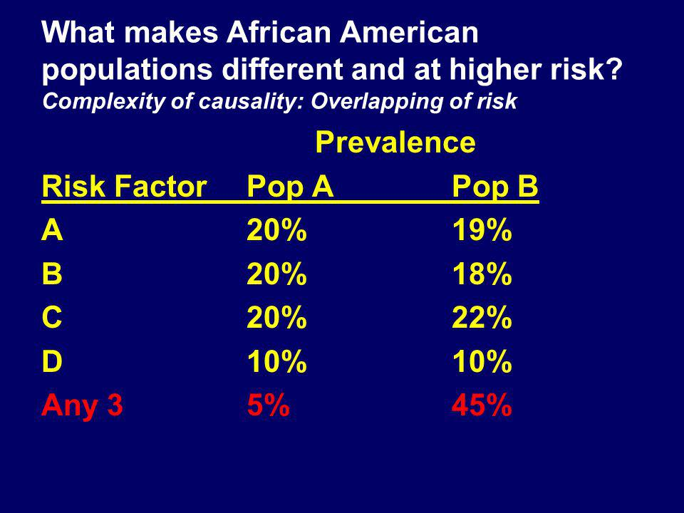 What makes African American populations different and at higher risk