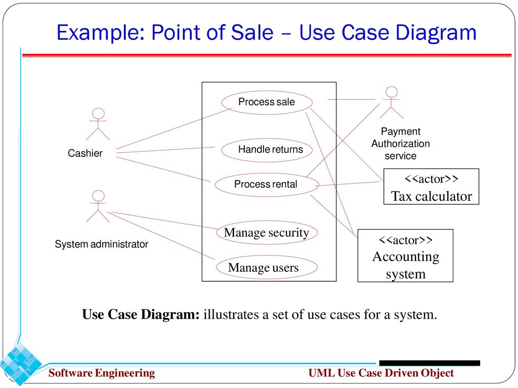 object oriented analysis uml use case driven object modeling ppt