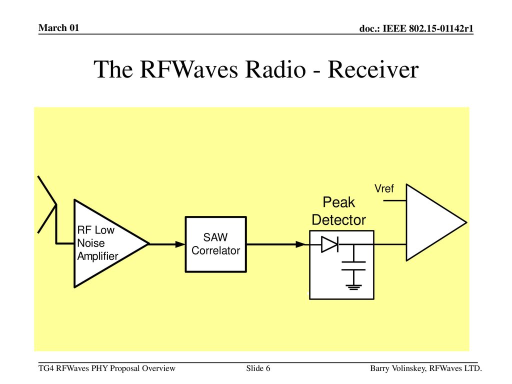 The RFWaves Radio - Receiver