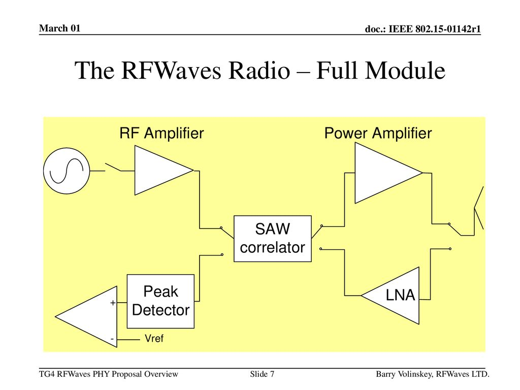 The RFWaves Radio – Full Module