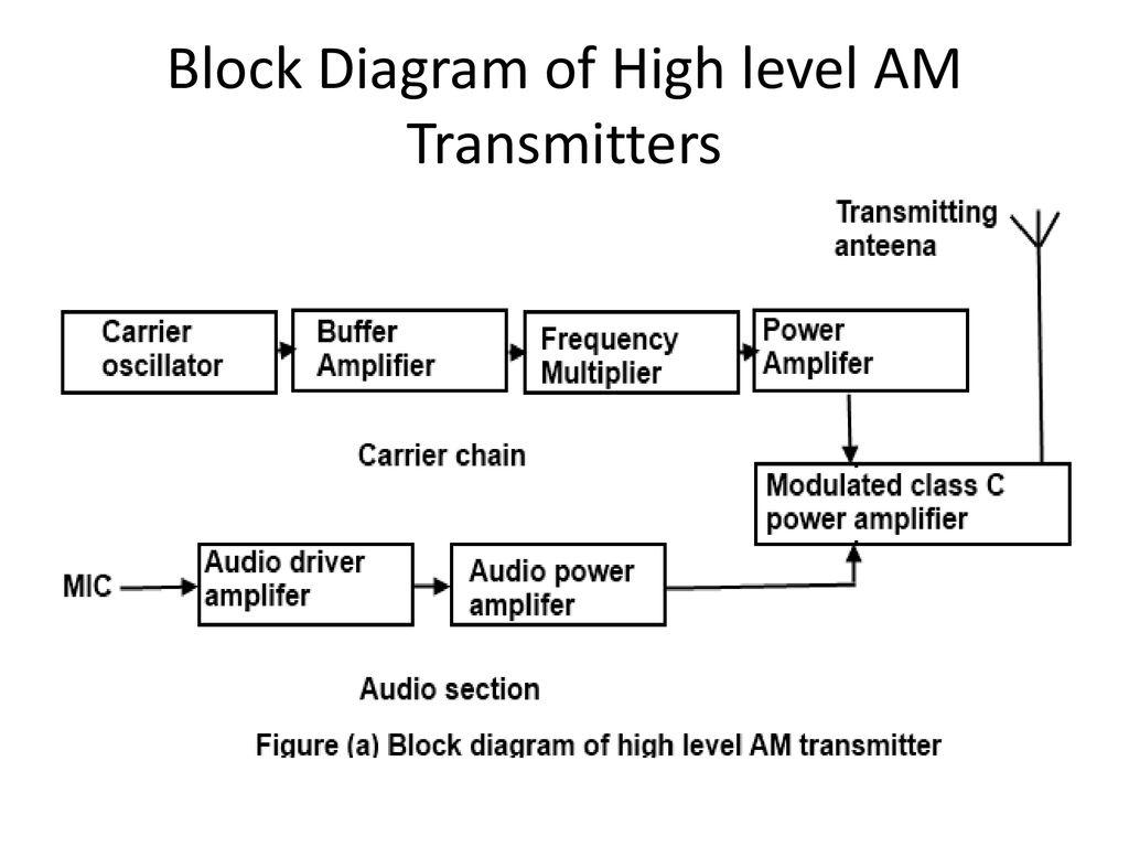 communication systems ppt download  9 block diagram of high