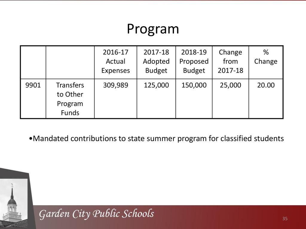 proposed budget administrative and capital components ppt download