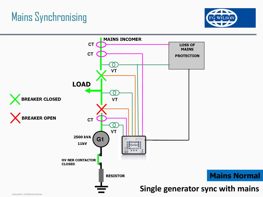 Synchronising Controls Overview by Robert Breadon - ppt download