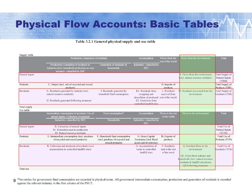 Physical Flow Accounts: UNSD SEEA Training of Trainers