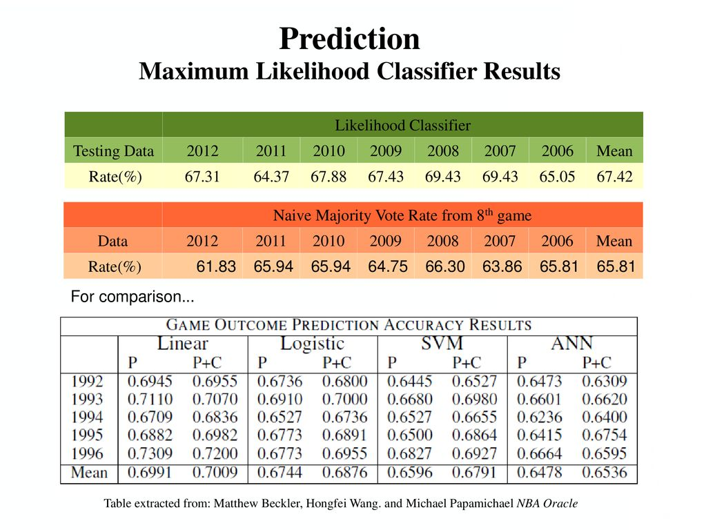 Prediction of NBA games based on Machine Learning Methods