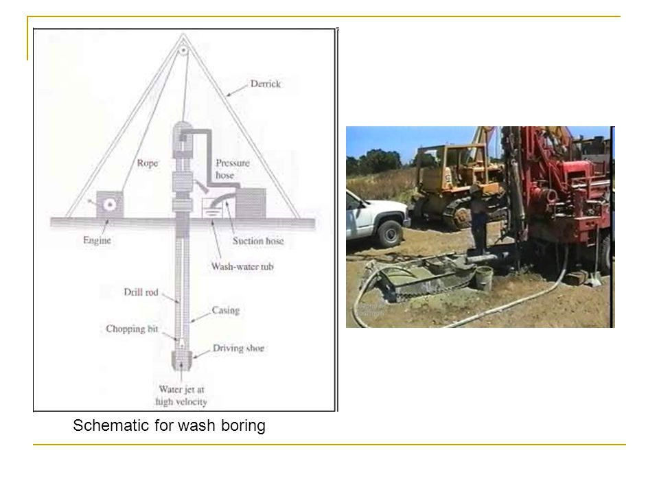 Schematic for wash boring