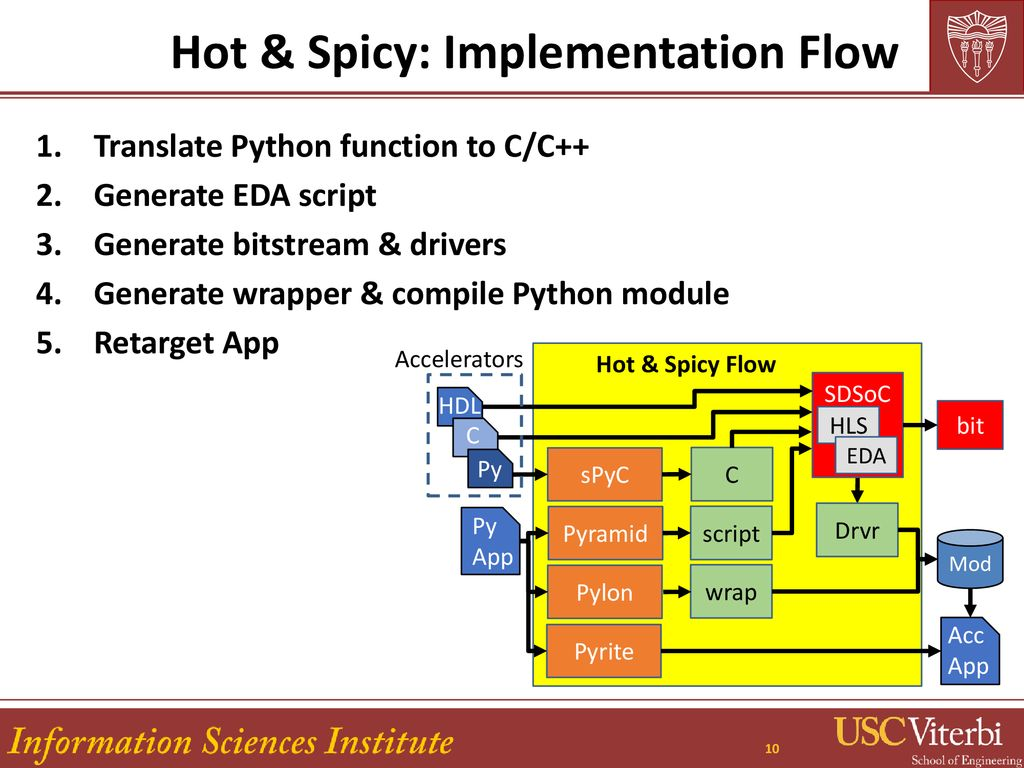 Hot & Spicy: Improving Productivity with Python and HLS for FPGAs