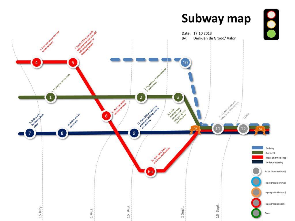 Subway Map Presentation.Subway Map Date By Derk Jan De Grood Valori 24 July Ppt Download