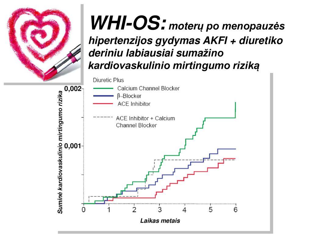 hipertenzija ir mažas pulso gydymas