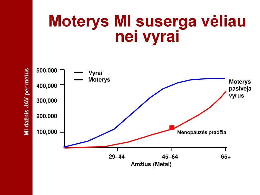 hipertenzijos dažnio statistika
