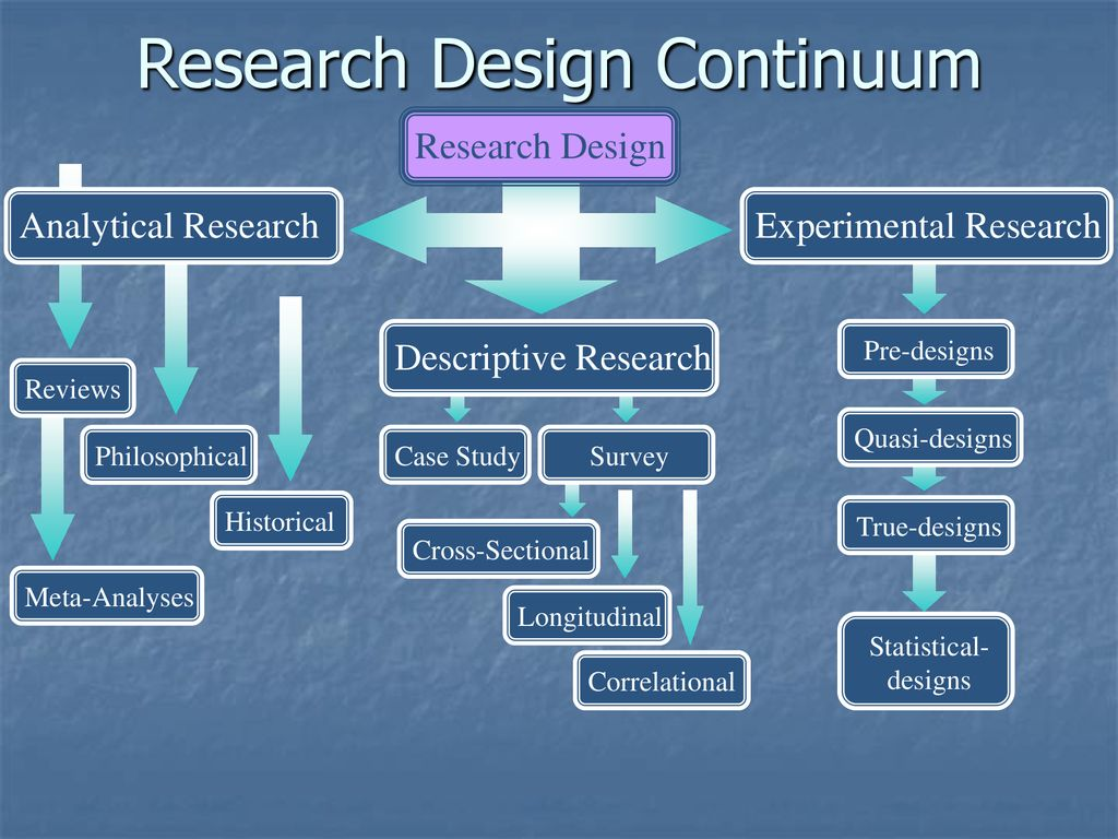 analytical research design