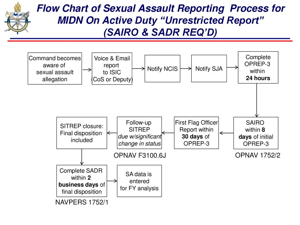 Sexual Assault Prevention And Response Ppt Download