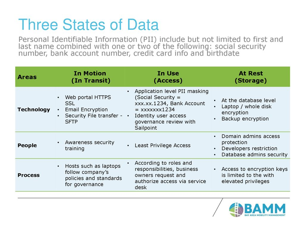 Protecting Assignee Data Throughout the Supply Chain - ppt