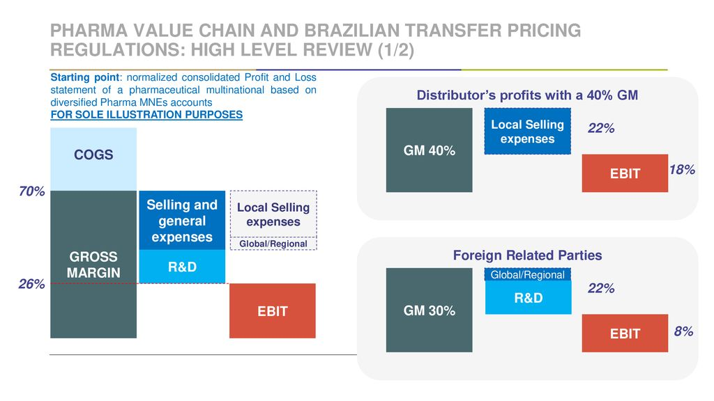Brazil transfer pricing regulations and the pharmaceutical