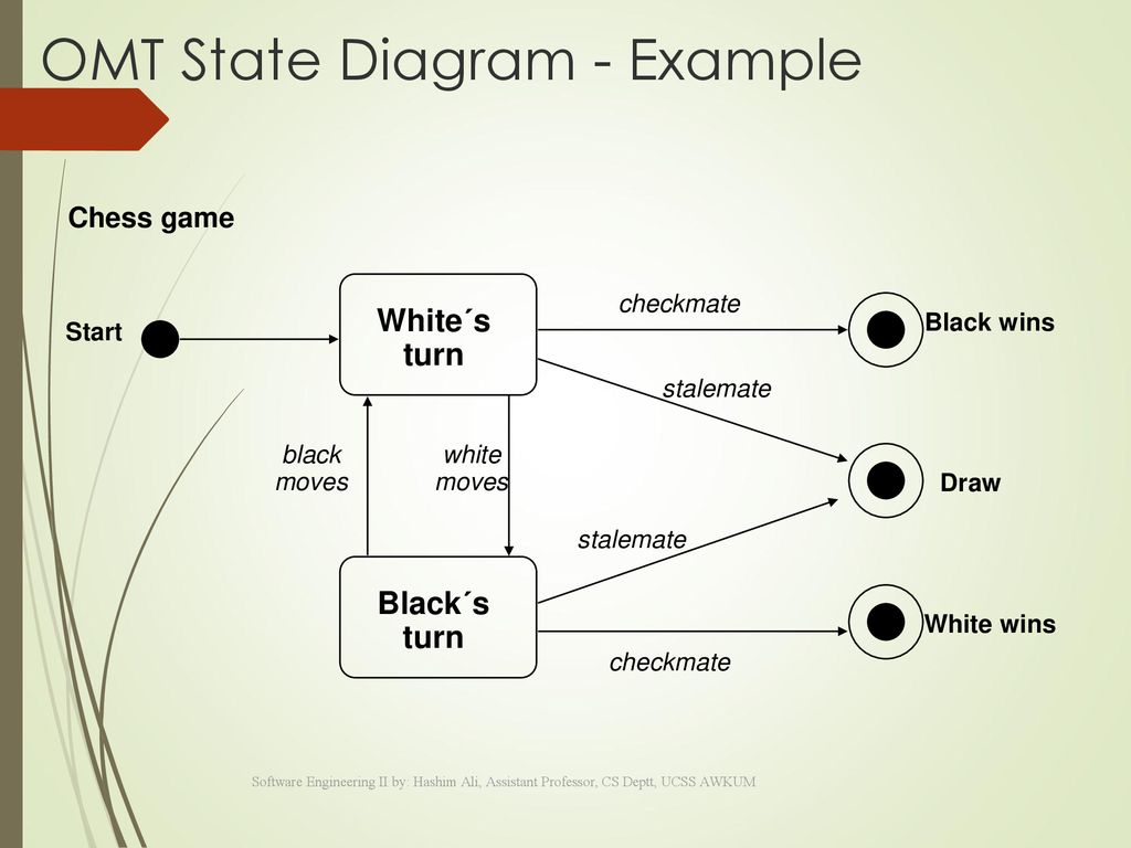 Overview Object Oriented Analysis And Design Ppt Download Four Move Checkmate Diagram Omt State Example