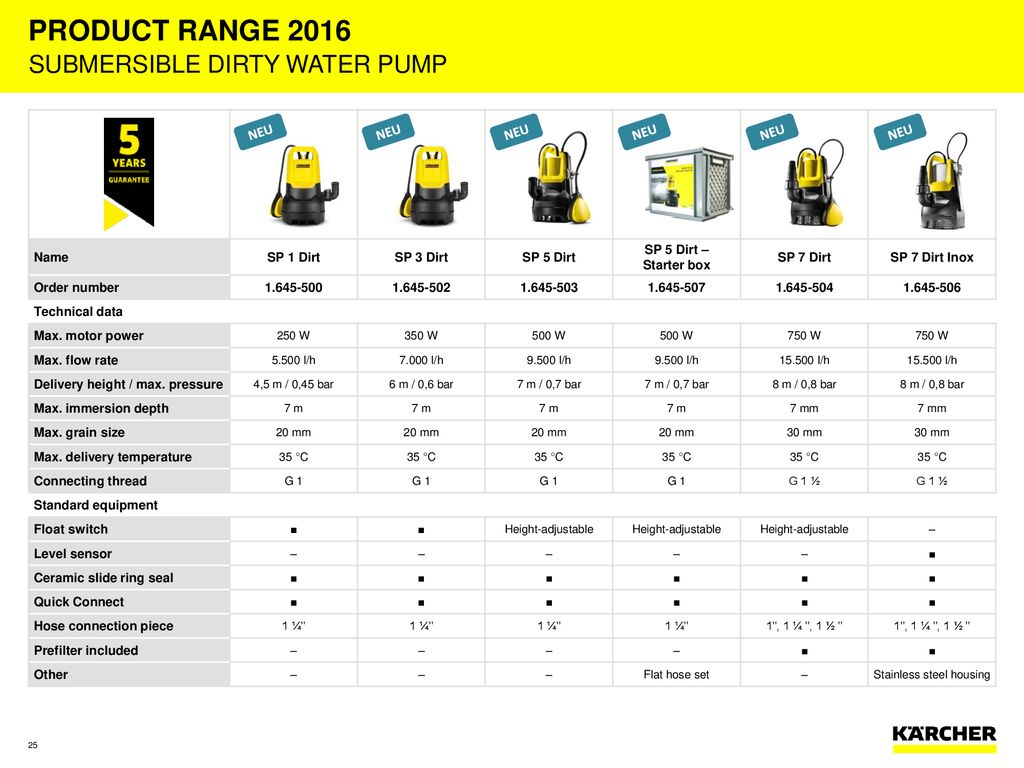 Product Range 2016 Outdoor Cleaning Ppt Download Drainage Pump Karcher Sp 3 Dirt 25 Stainless Steel Housing Submersible Dirty Water Name