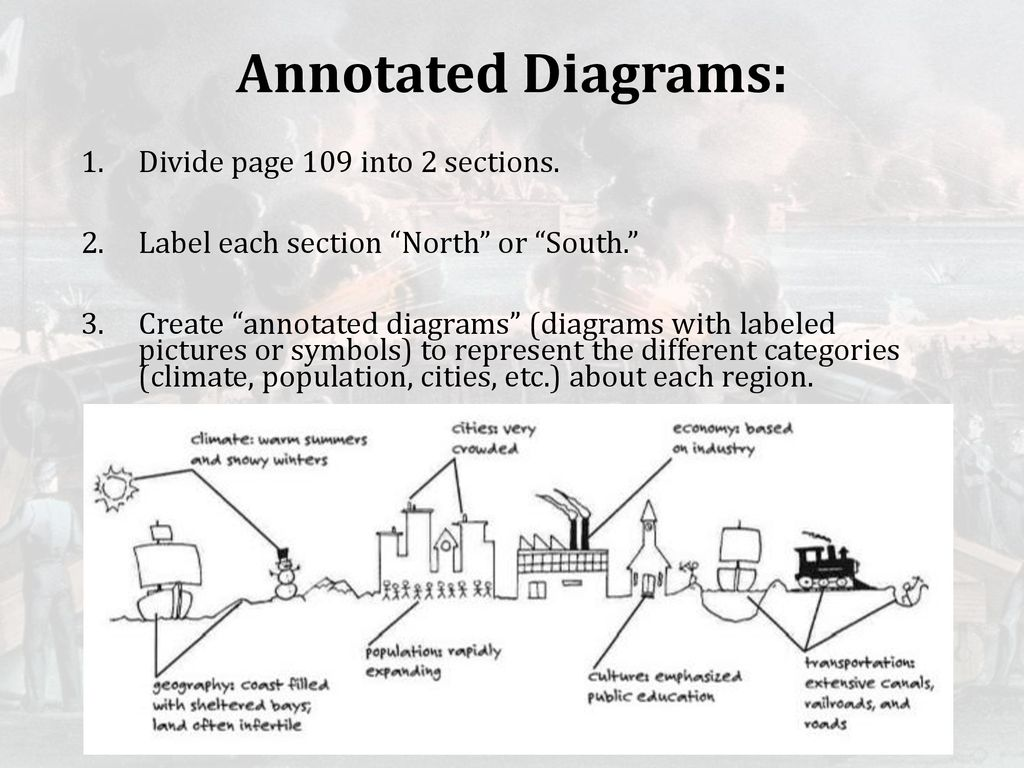 Annotated Diagrams Divide Page 109 Into 2 Sections Ppt Download What Is Diagram