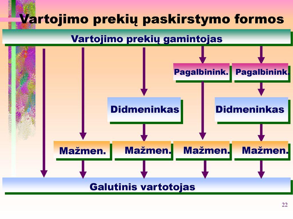 prekybos paskirstymo sistema)