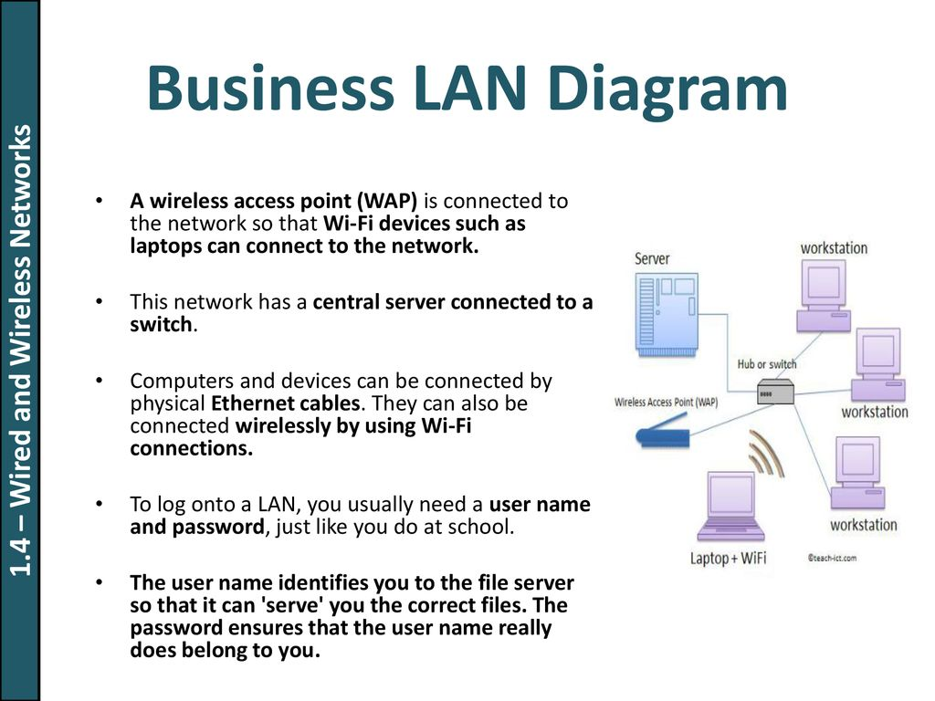 Tuesday 13 November 2018 Types Of Networks Ppt Download Wi Fi Access Point Wiring Diagram 14 Wired And Wireless
