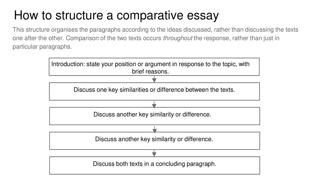 Learning English Essay Writing  High School Essay Sample also The Yellow Wallpaper Analysis Essay Comparative Essay  Ppt Download Search Essays In English
