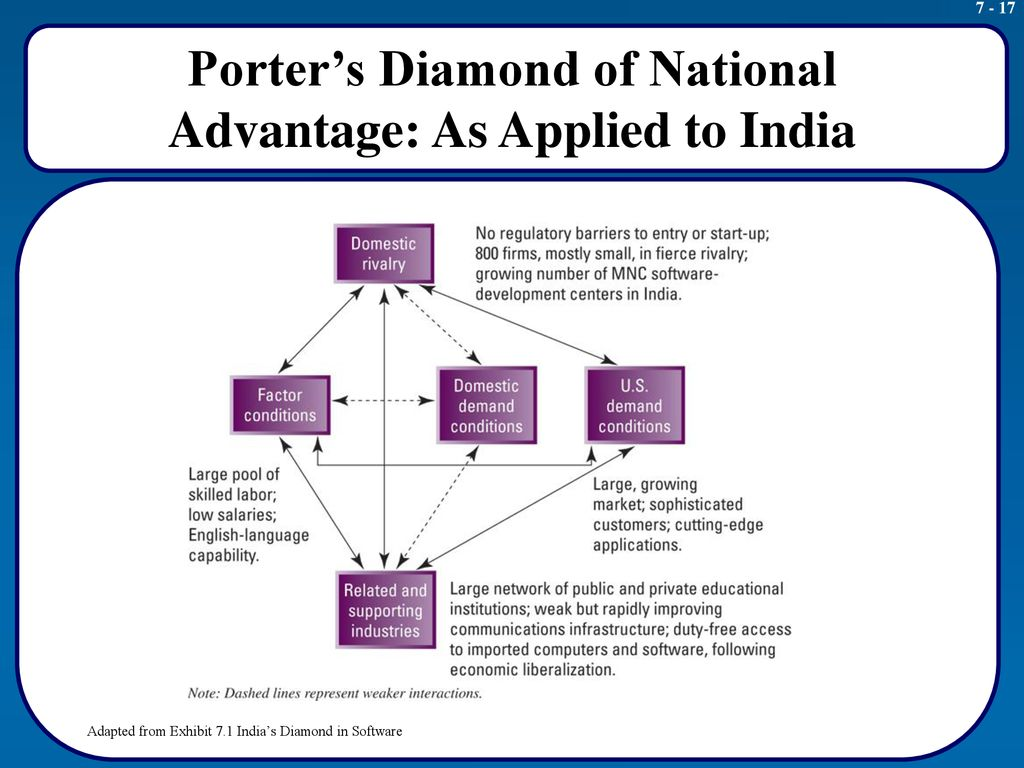 Porter's Diamond of National Advantage: As Applied to India