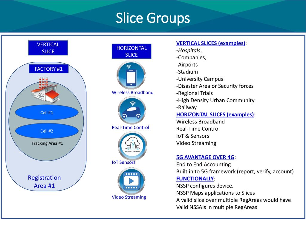 ONAP 5G RAN Network Slicing - ppt download