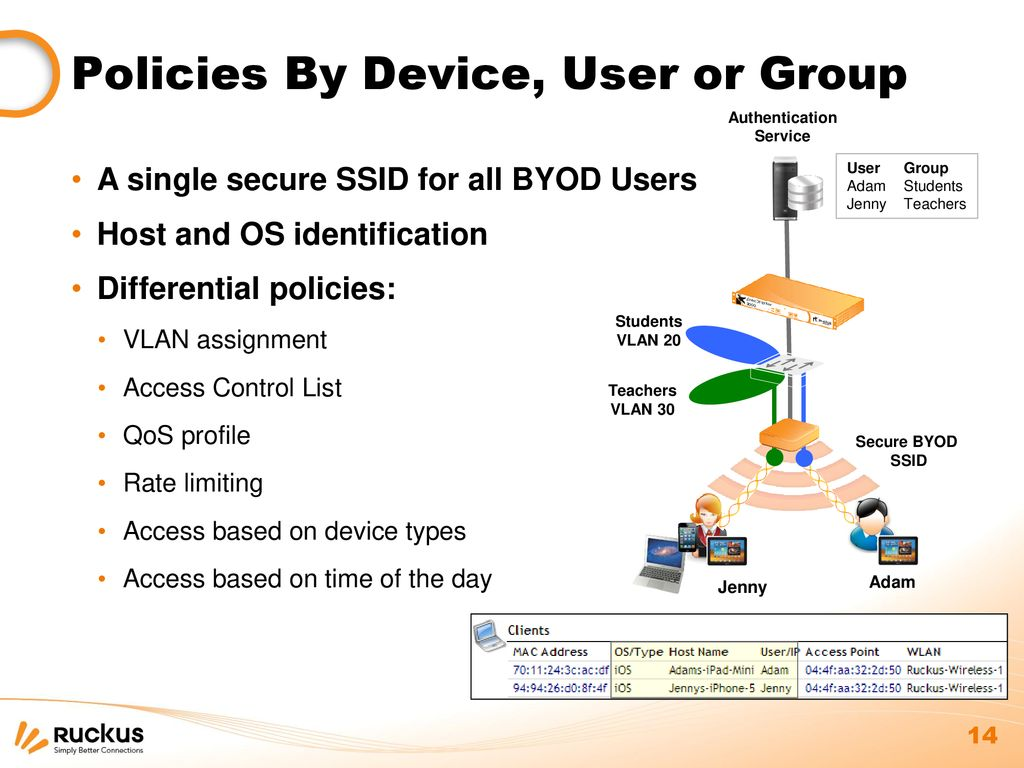 Wireless Technologies in the BYOD Revolution - ppt download