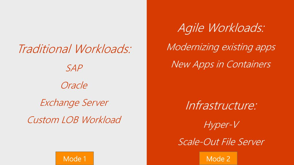 Traditional Workloads: