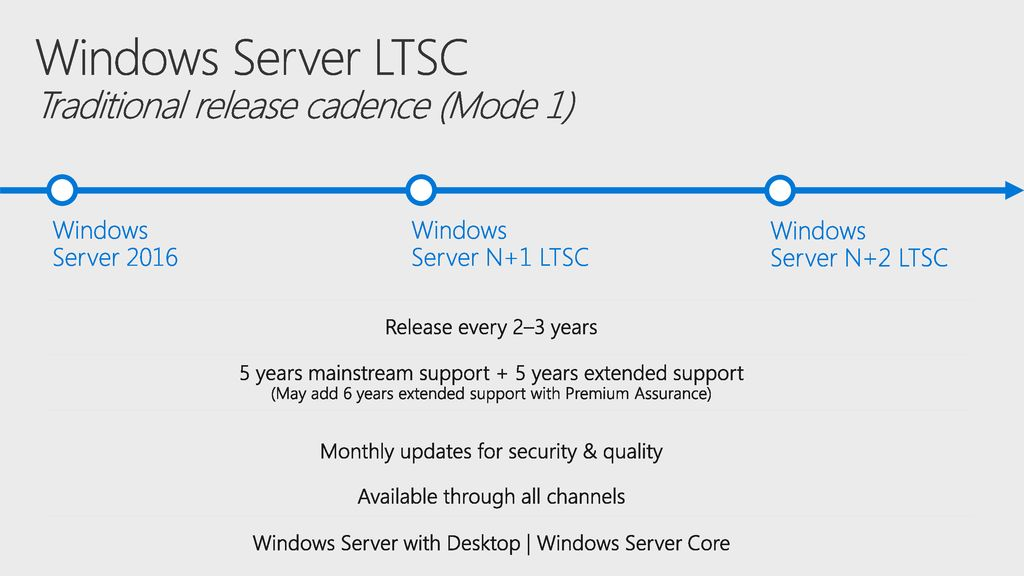 Windows Server LTSC Traditional release cadence (Mode 1)