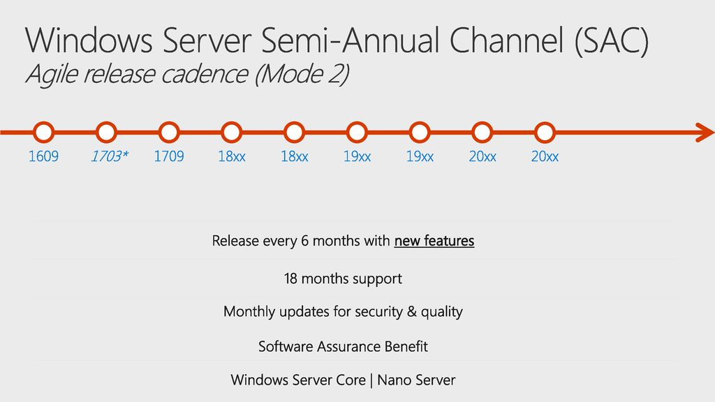 Microsoft Build /13/ :03 AM. Windows Server Semi-Annual Channel (SAC) Agile release cadence (Mode 2)