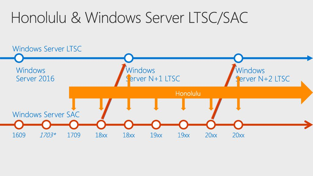 Honolulu & Windows Server LTSC/SAC