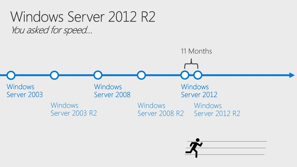 Windows Server 2012 R2 You asked for speed…