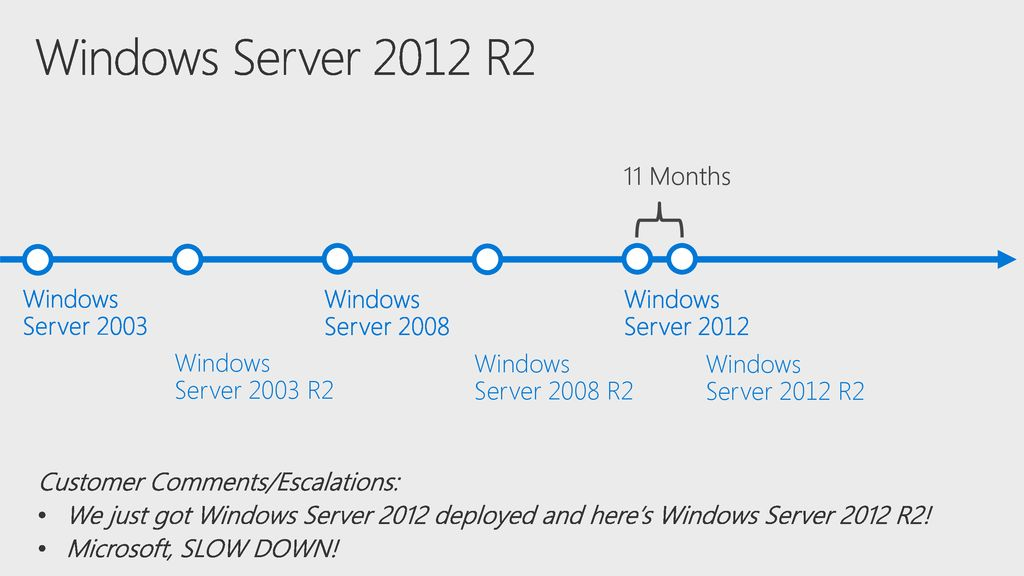 Windows Server 2012 R2 11 Months Windows Server 2003 Windows