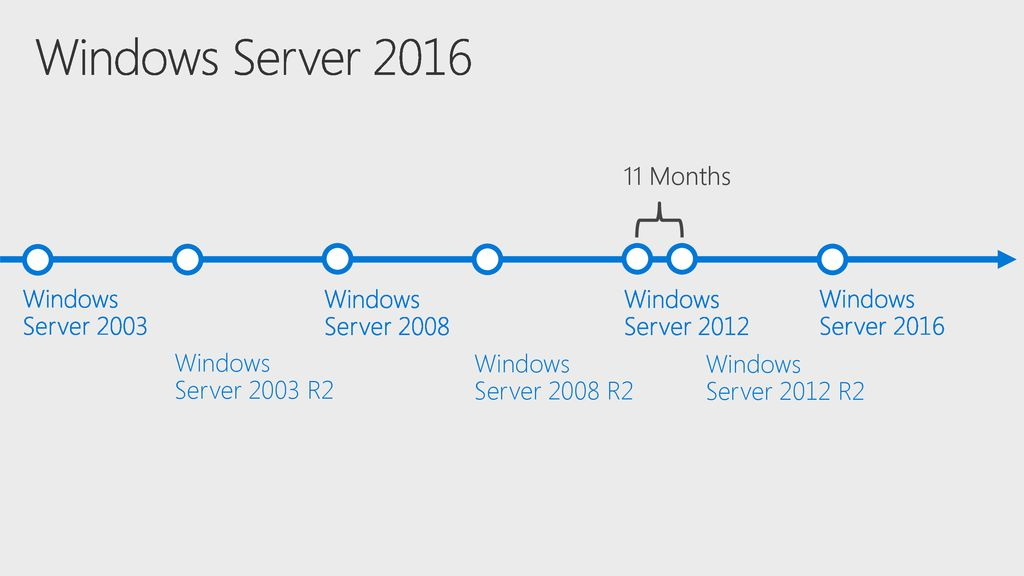 Windows Server Months Windows Server 2003 Windows Server 2008