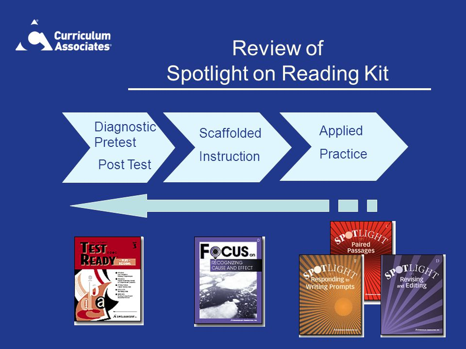 Review of Spotlight on Reading Kit