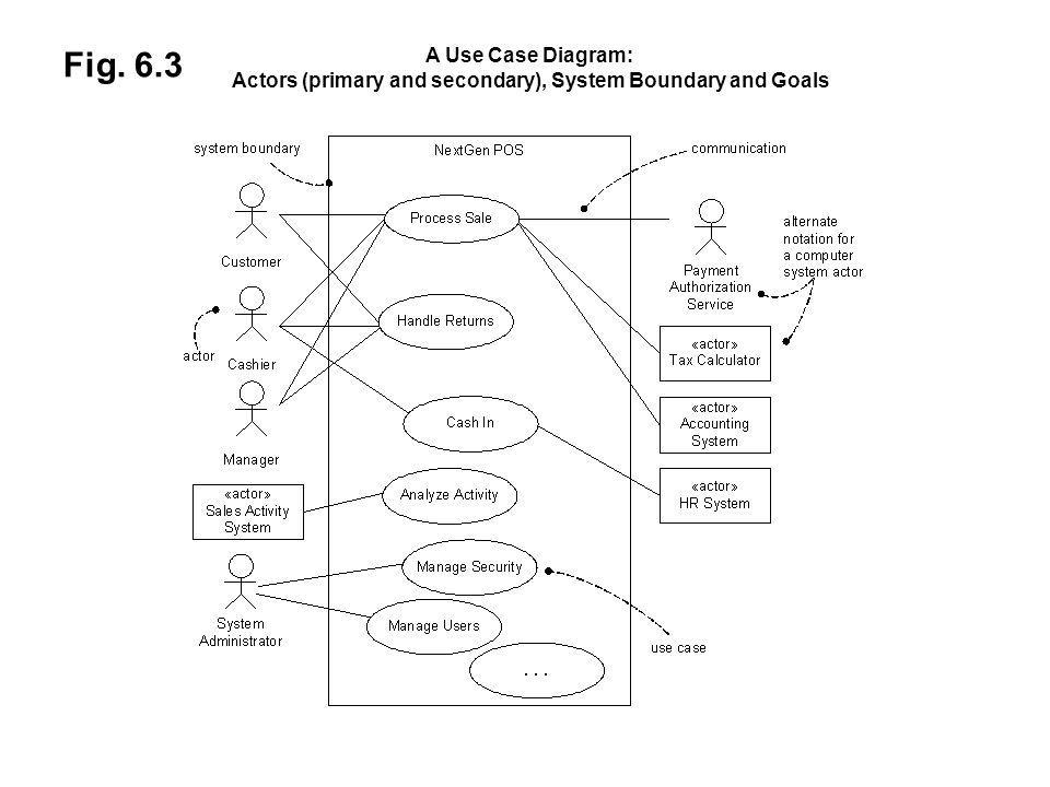 Chapter 6 use cases ppt video online download 36 actors ccuart Image collections