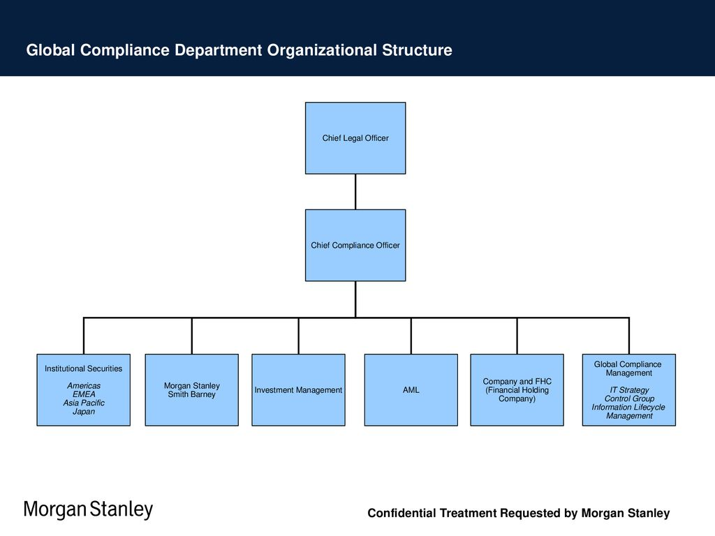 Morgan Stanley Compliance Program Ppt Download