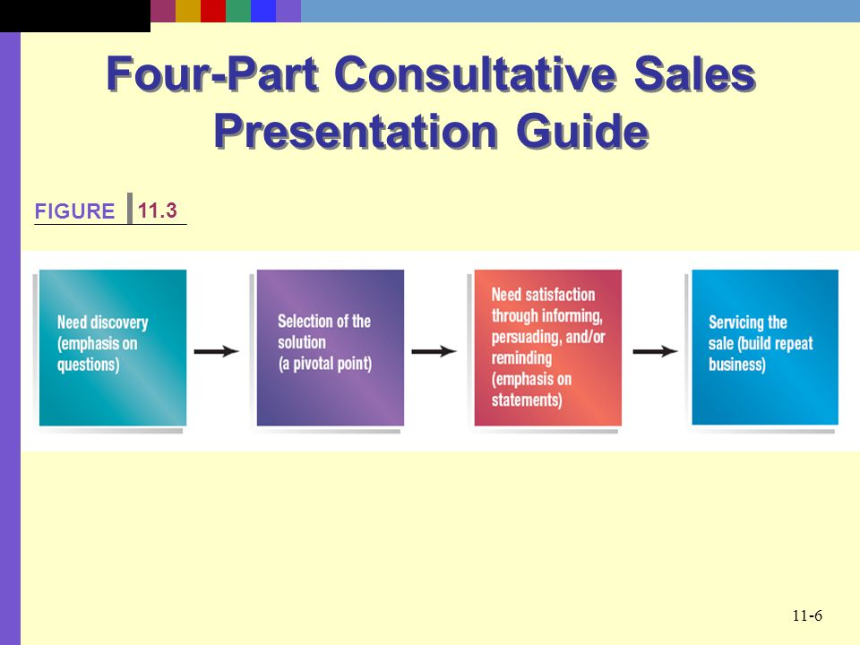11 selling today creating the consultative sales presentation