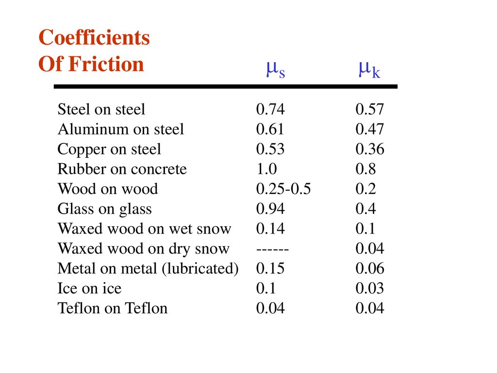 Astonishing Contact Friction Forces Ppt Download Home Interior And Landscaping Synyenasavecom