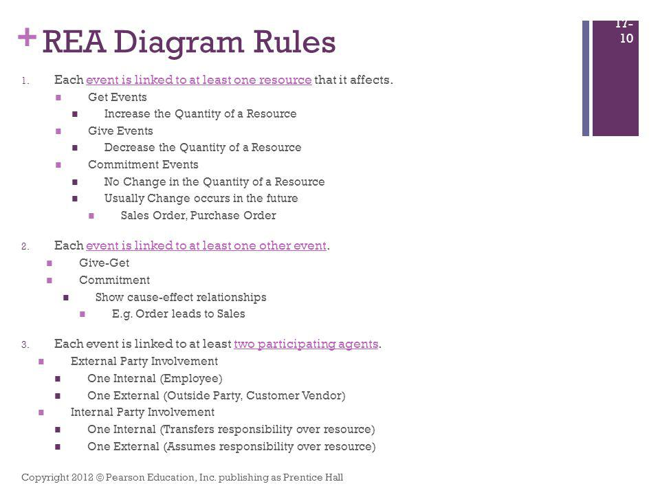 Database design using the rea data model ppt video online download 10 rea ccuart Choice Image