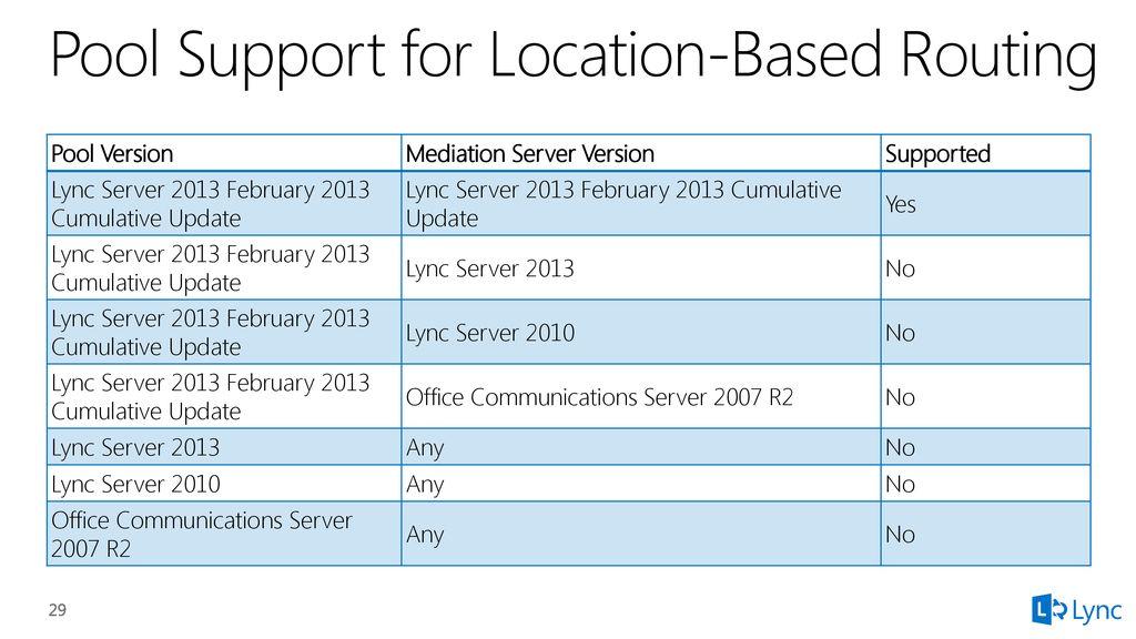 Lync Enterprise Voice Core Infrastructure Updates - ppt download