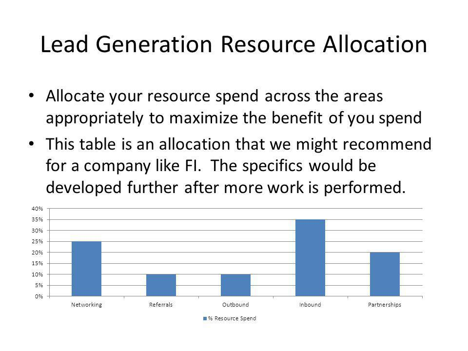 Lead Generation Resource Allocation