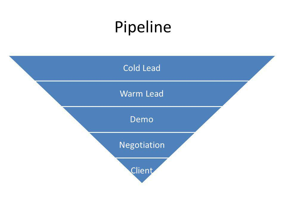 Pipeline Cold Lead Warm Lead Demo Negotiation Client